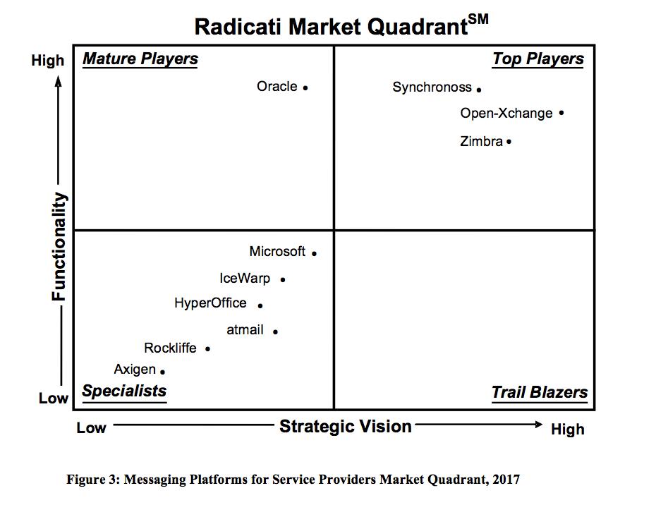Radicati-Market-Quadrant-2017
